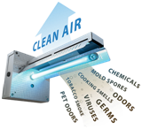 uv-light-air-purification-system