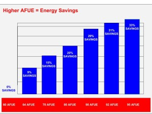 Higher-AFUE-Energy-Savings-5-300x225